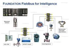 foundation fieldbus concepts 3 epc school foundation fieldbus system engineering guidelines at Foundation Fieldbus Wiring Diagram