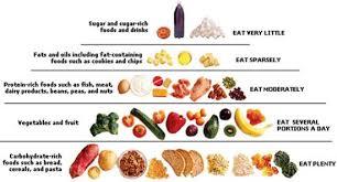 fibre rich food chart