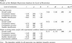 Table Apa Format Sample Regression Table Apa Format Google Search