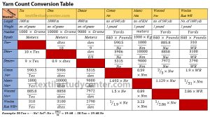 Yarn Count Conversion Table Types Of Yarn Weaving Designs