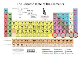 Scientists Fill In The Periodic Table A Little, Bask In The Glow ...