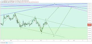 Higher Targets On Gold For Fx_idc Xauusd By Linton Tradingview