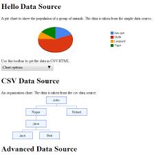 Using An External Data Store Charts Google Developers