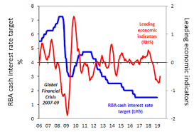 Chart Of The Week Should The Reserve Bank Cut Interest