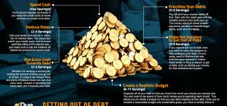 What Credit Cards To Pay Off First Scaling The Getting Out Of Debt Pyramid