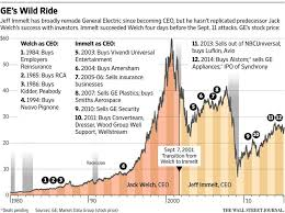 General Electric This One Chart May Spell The End For