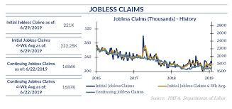 Weekly Jobless Claims Decline Moderately Explore Our