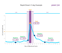 Lh Levels Chart Best Tips To Pinpoint Lh Surge With Most Accuracy Premom Blog