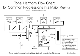 64 True To Life Chord Progression Flow Chart Minor