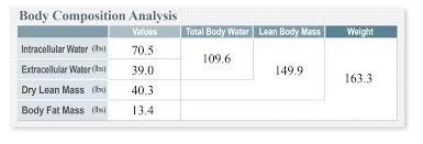 Understand The Inbody Result Sheet Inbody Usa
