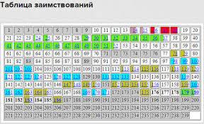 Соратник Алексея Навального То что диссертация Никифорова  Эксперты Диссернета пришли к выводу что в работе министра состоящей из 239