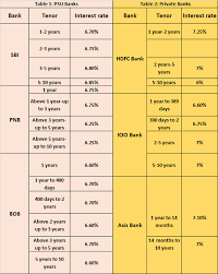 Sbi Fd Plan Chart Fd Rates Hike Fixed Deposit Rates On The Rise What You