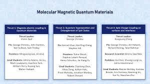 The Three Thrusts Center For Molecular Magnetic Quantum