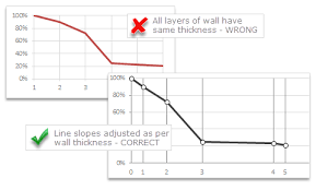 C Chart Axis Label Interval Chart For Wall Hygrometric Physic Or How To Create A Chart