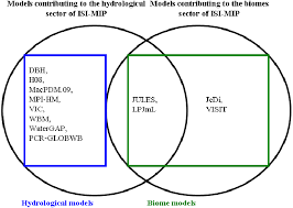 Venn Diagram Of Weather And Climate Venn Diagram To Show The Grouping Of The Impact Modelsthe