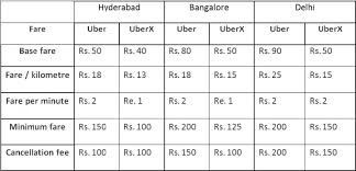 Uber Fare Chart Uberx A Low Cost Taxi Service By Uber Team Bhp