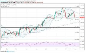 Xauusd Spot Gold Price Chart Suggests Further Pullback Risk