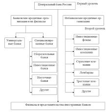 Современная банковская система Российской Федерации проблемы и  Современная банковская система Российской Федерации проблемы и перспективы развития