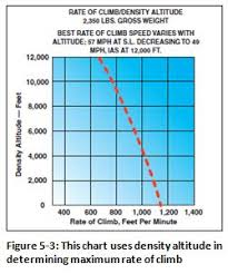 Density Altitude Computation Chart Activities Courses Seminars Webinars Alc_content Faa