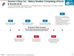 Dominos Pizza Inc History Timeline Comprising Of Facts And