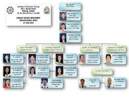 Graduate School Organizational Chart Southern Christian College Organizational Chart Of The