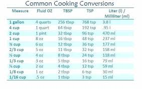 Cooking Measurement Chart Kitchen Conversion Chart Bestsoundheadphones Site