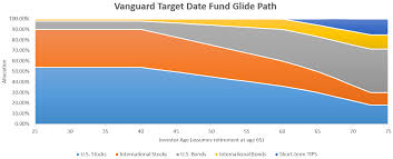 Vanguard Glide Path Chart The Ultimate Target Date Fund Portfolio Paul Merriman