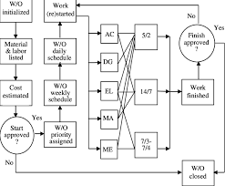 2 Simplified Flowchart Of The Maintenance Work Order
