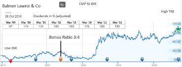 Balmer Lawrie Jainmatrix Investments