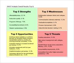 Swot Analysis Diagram Education Best Secret Wiring Diagram