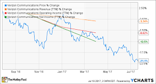 The 2 Biggest Challenges Facing Verizon Communications Inc