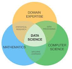 Venn Diagram Matlab Improving Your Odds With Data Science Hiring