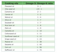Omega 3 6 9 Fatty Acids