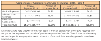 11 Charts That Help Explain Health Care Costs In Colorado