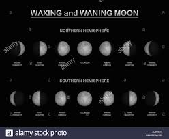 Moon Phases As Seen From The Northern And Southern