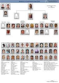 Crime Family Chart Mafia Family Leadership Charts About The Mafia Mafia