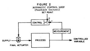 Automatic Control Industry Automatic Control Fundamentals