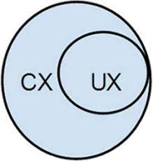 User Experience Venn Diagram Ux Vs Cx Whats The Dif Part 2 Digitalgov Building The 21st