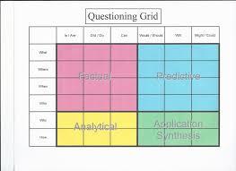Questioning Using The Q Chart Mr Johnsons Class