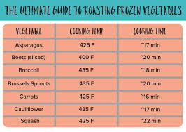 Vegetable Cooking Time Chart Roasting Frozen Vegetables Sustainable Cooks