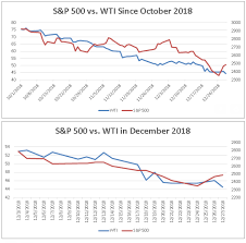Heres How Closely The Stock Market And Oil Prices Are