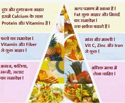 Low Fat Diet Chart In Hindi Pin On Health
