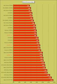 Intel Mobile Cpu Chart 11 Credible Intel Processor Hierarchy Chart
