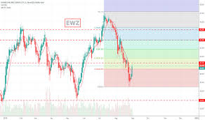 Ewz Stock Price And Chart Amex Ewz Tradingview