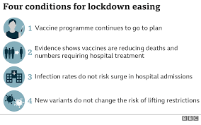 The council last updated the list on 3 june 2021. Lockdown Boris Johnson Unveils Plan To End England Restrictions By 21 June Bbc News