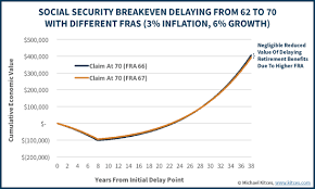 Social Security Full Retirement Age Increases Past 66