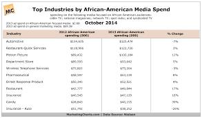 American Top 40 Charts 2014 Nielsen Top Industries African American Media Spend Oct2014