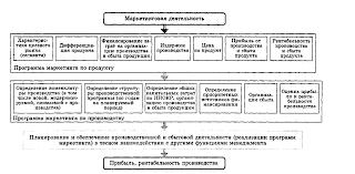 Технологии маркетинговой деятельности Курсовая работа страница  Рис 1 3 Технологическая схема маркетинга как функции менеджмента