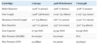 7 62x39 Vs 308 Vs 7 62x54r Everything You Need To Know