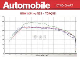 review n54 335is vs n55 335i dyno shootout dyno1 jpg views 32844 size 70 2 kb